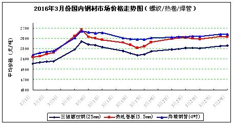四月份中国钢材价格是涨还是跌?图片