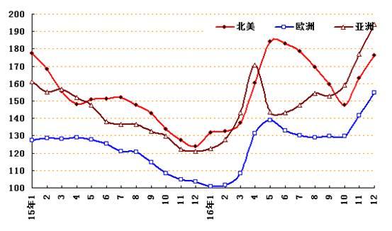 图2 2016年cru区域钢材价格指数走势图图片