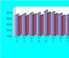 17日全国主要城市HRB400螺纹钢价格汇总