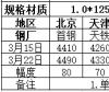 京津冀冷轧板卷回顾:价格拉涨 成交转弱(2019.3.15-3.22)
