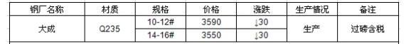 5月25日唐山大成工字钢价格调整信息