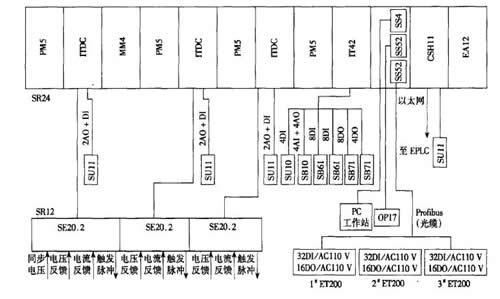 电弧炉整流器控制系统