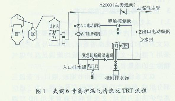 武钢6号高炉煤气环缝洗涤塔工艺及特点