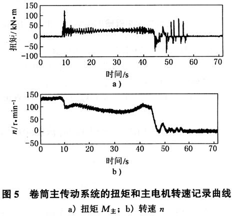 rl电路单位阶跃响应曲线