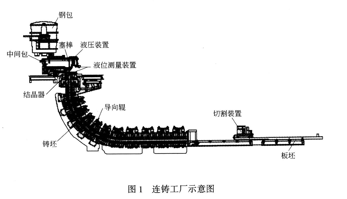 连铸结晶器钢水液位控制系统分析