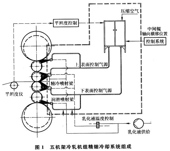 冷轧机组不对称高次浪形的控制