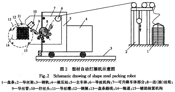 通钢型钢生产线人工智能包装机器人的研制与应用