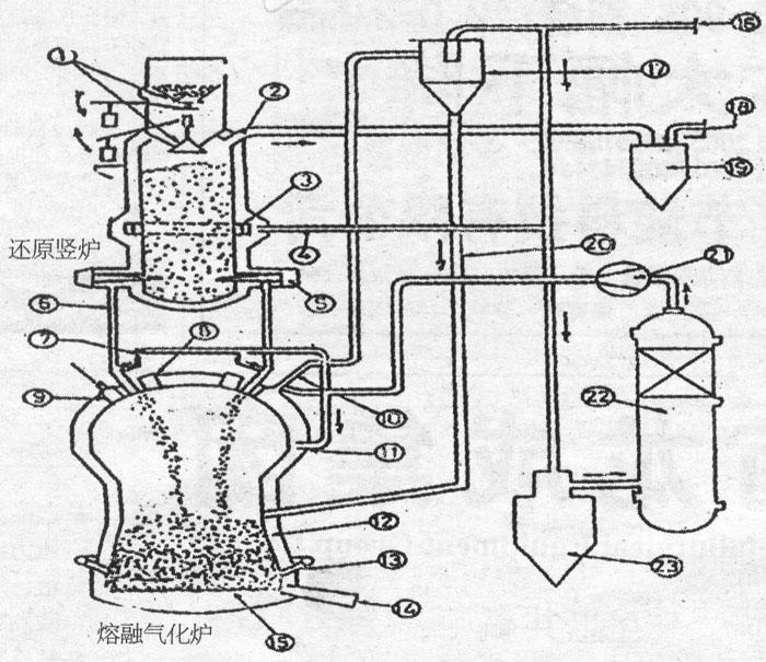 17-热旋风分离器;18-洗涤后的炉顶煤气;19-炉顶煤气洗涤塔;20-纯净气