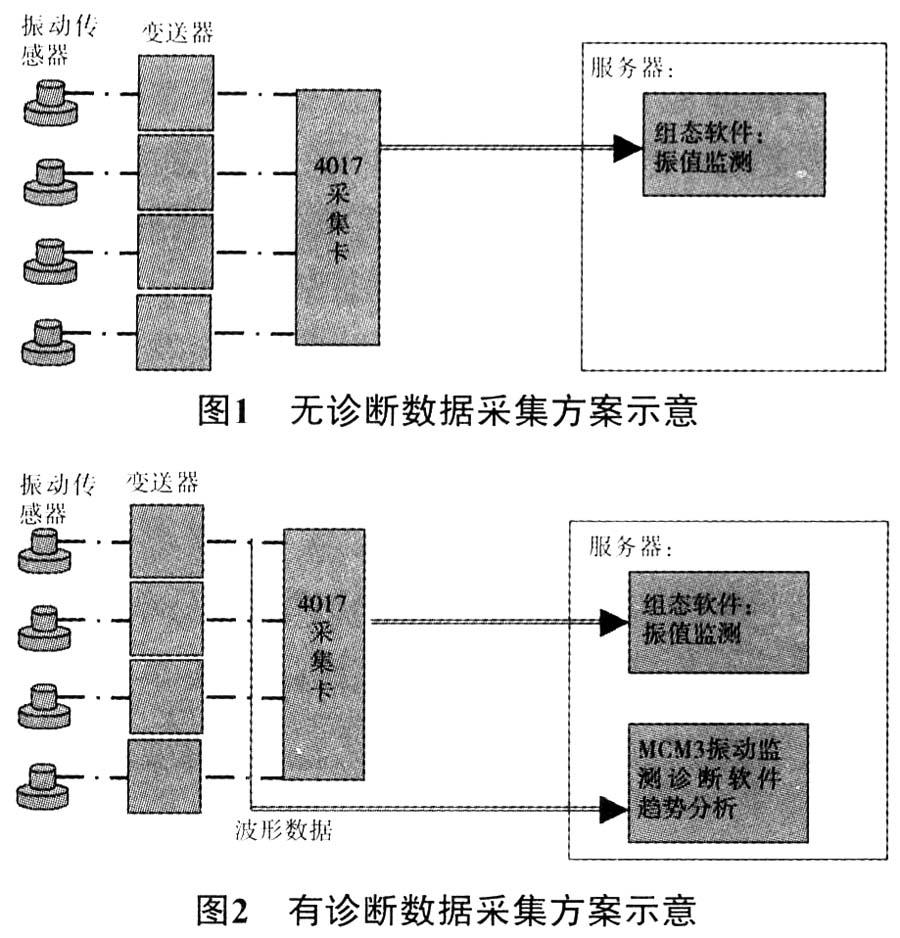 3)设备信息采用树状结构管理