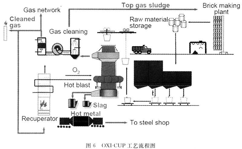 竖炉结构布置图