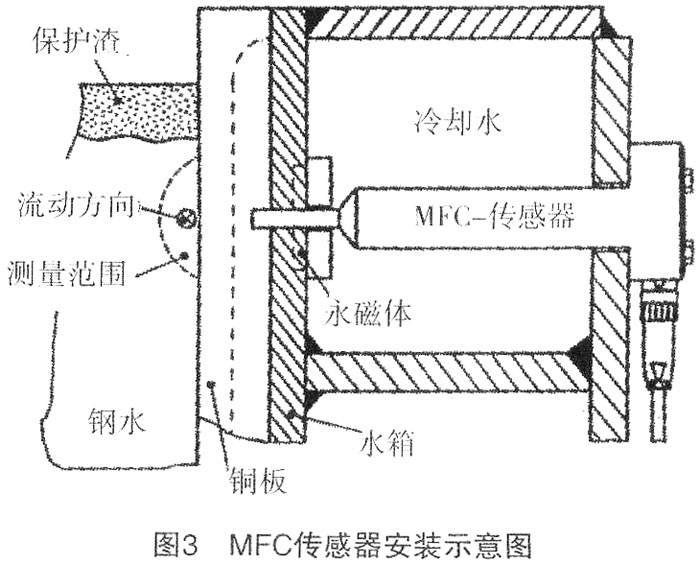 板坯连铸结晶器内钢水流动测量